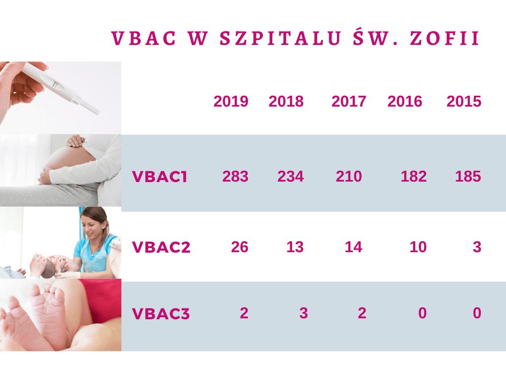 """VBAC W Szpitalu Św. Zofii Centrum Medyczne """"Żelazna"""""""