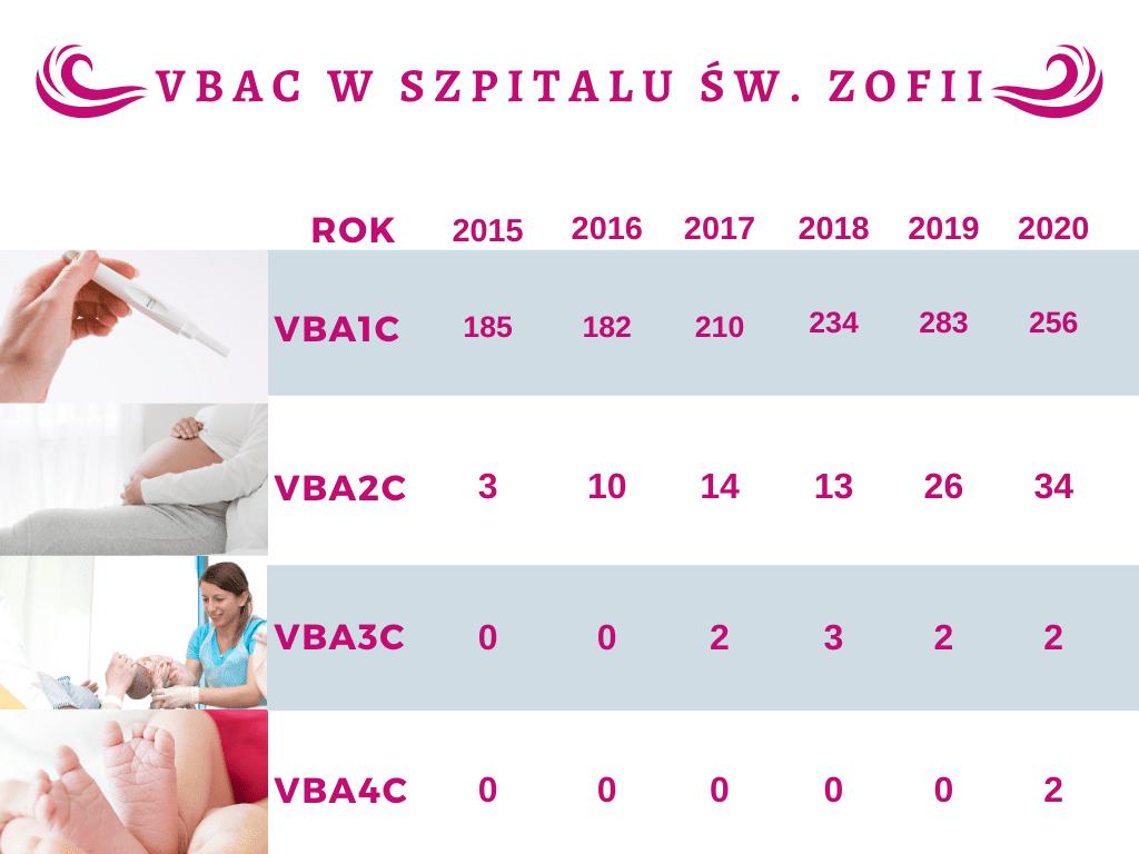 Grafika przedstawiająca statystykę porodów VBAC w Szpitalu św. Zofii